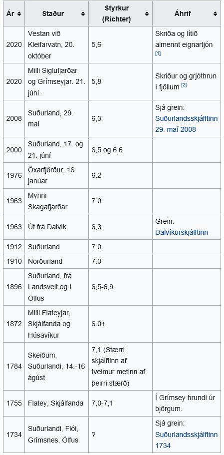 Jarðskálftar